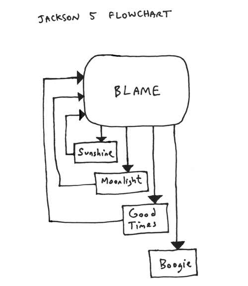 jackson 5 flowchart blame it on the boogie dean kenning